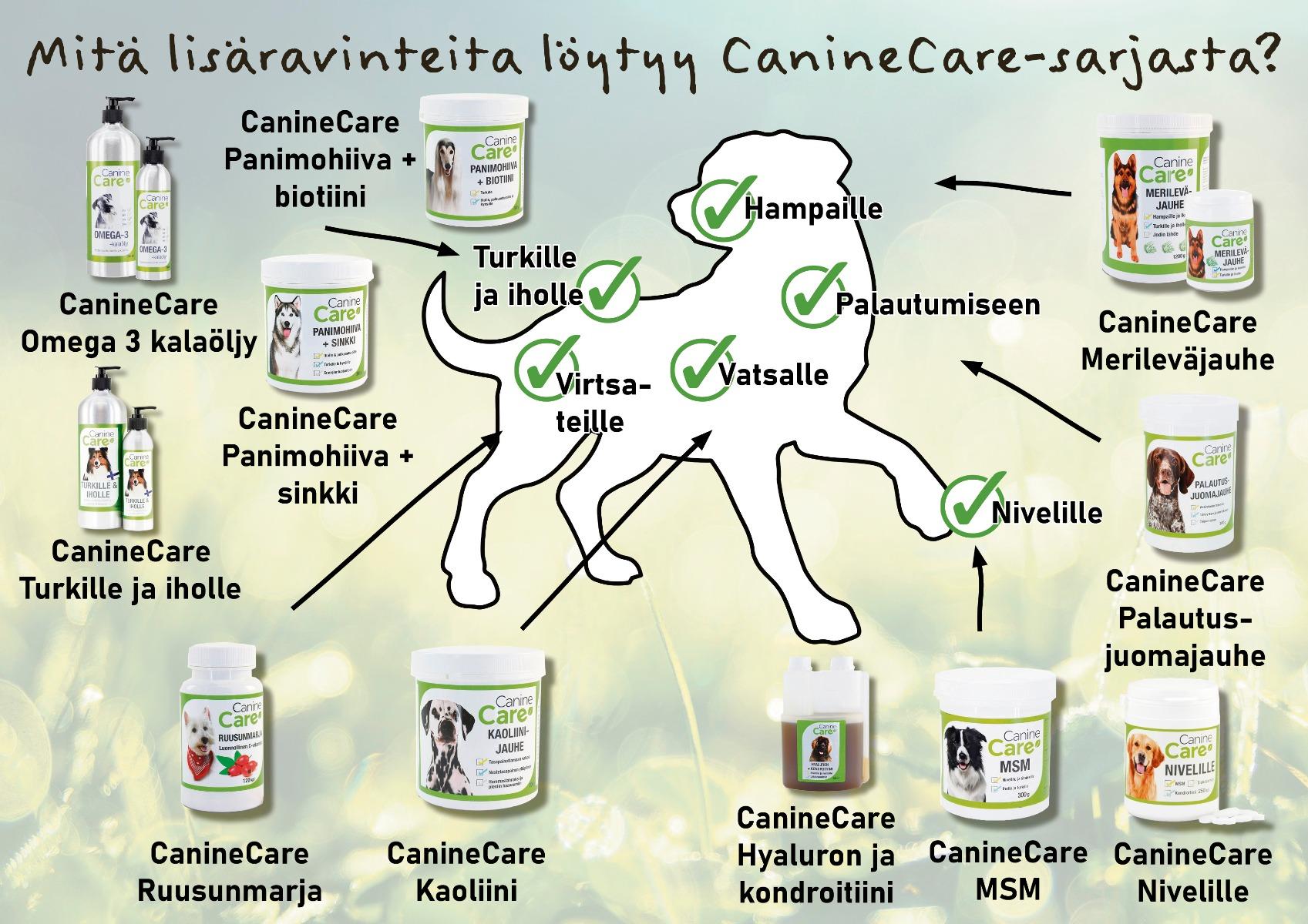 CanineCare-tuoteperhe